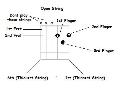 guitar chords for beginners