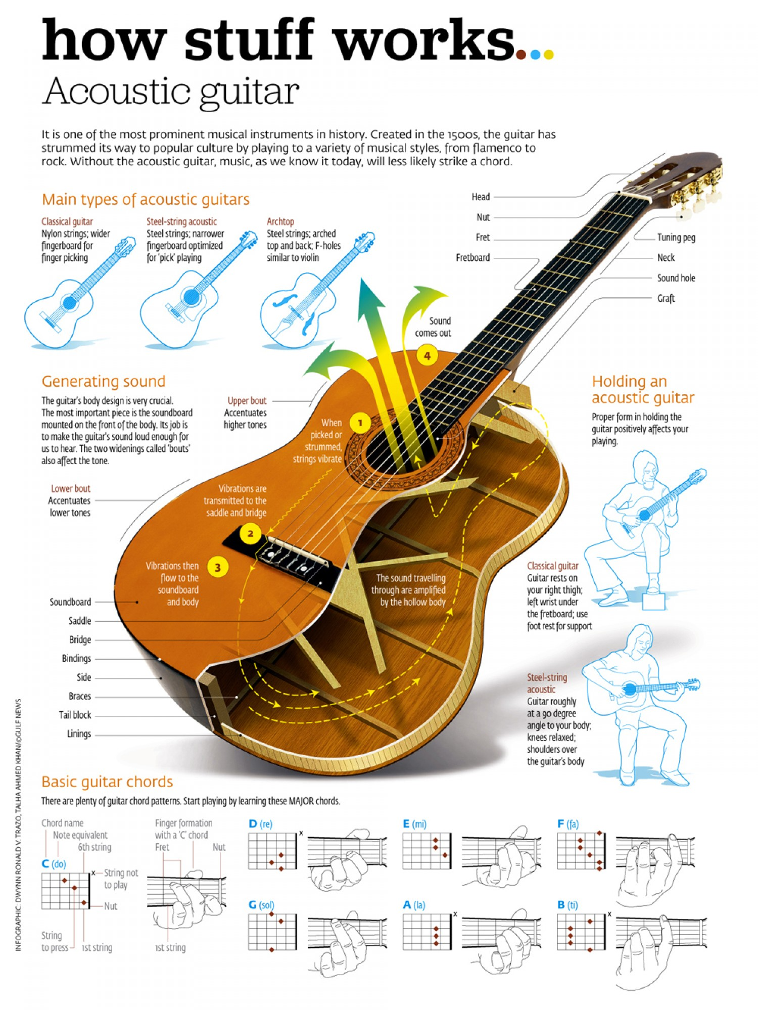How acoustic guitar works infographics tab and chord hexwebz Images