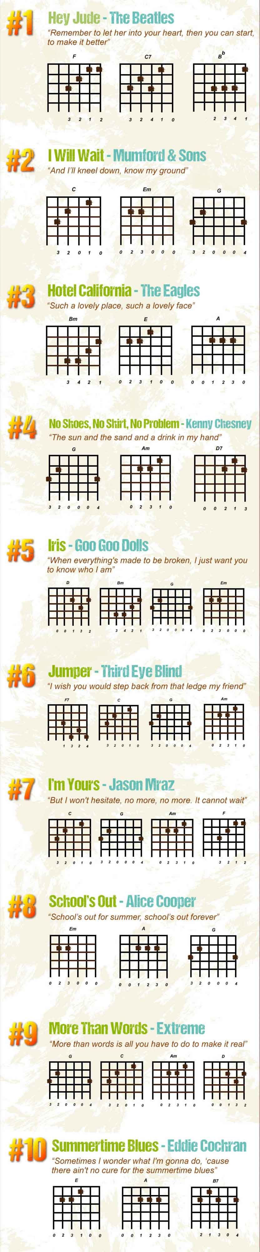 10 Guitar Songs For Beginners Tab And Chord