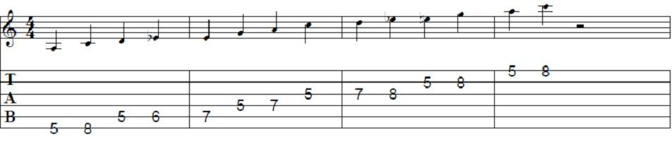 Guitar guitar tabs jeena jeena : Three Ways To Spice Up Your Blues Playing - Tab And Chord